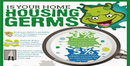 Is Your Home Housing Germs