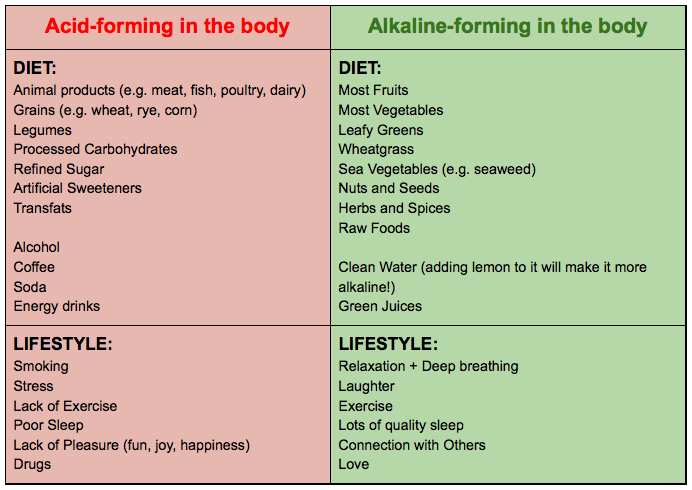 ALKALINE DIET - Eliminate Fatigue and Regain Your Energy - Blog ...