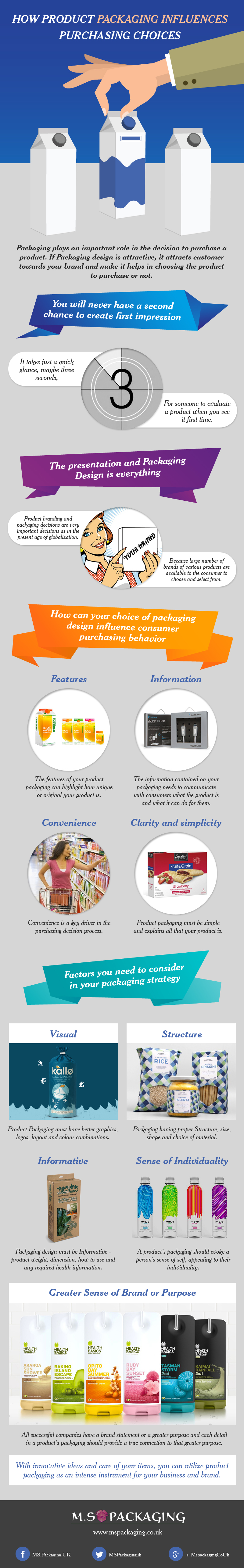How Product packaging influences purchasing choices